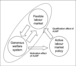 The Danish Model